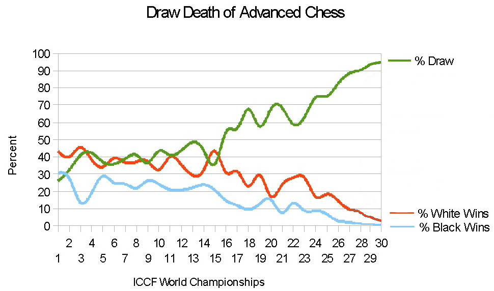 graph of WCCC I-XXVIII results showing alarming trend toward 100% draws