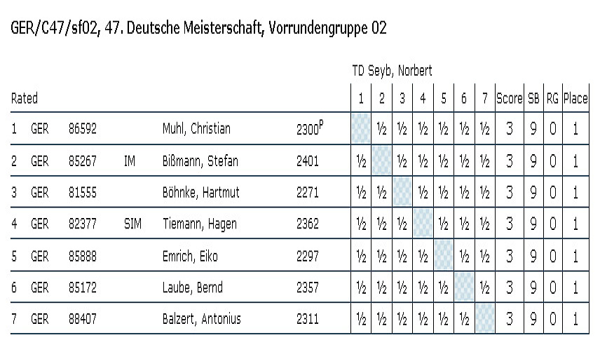 Cross table of the 47th German Championship semi-finals, section 2, 100% draws